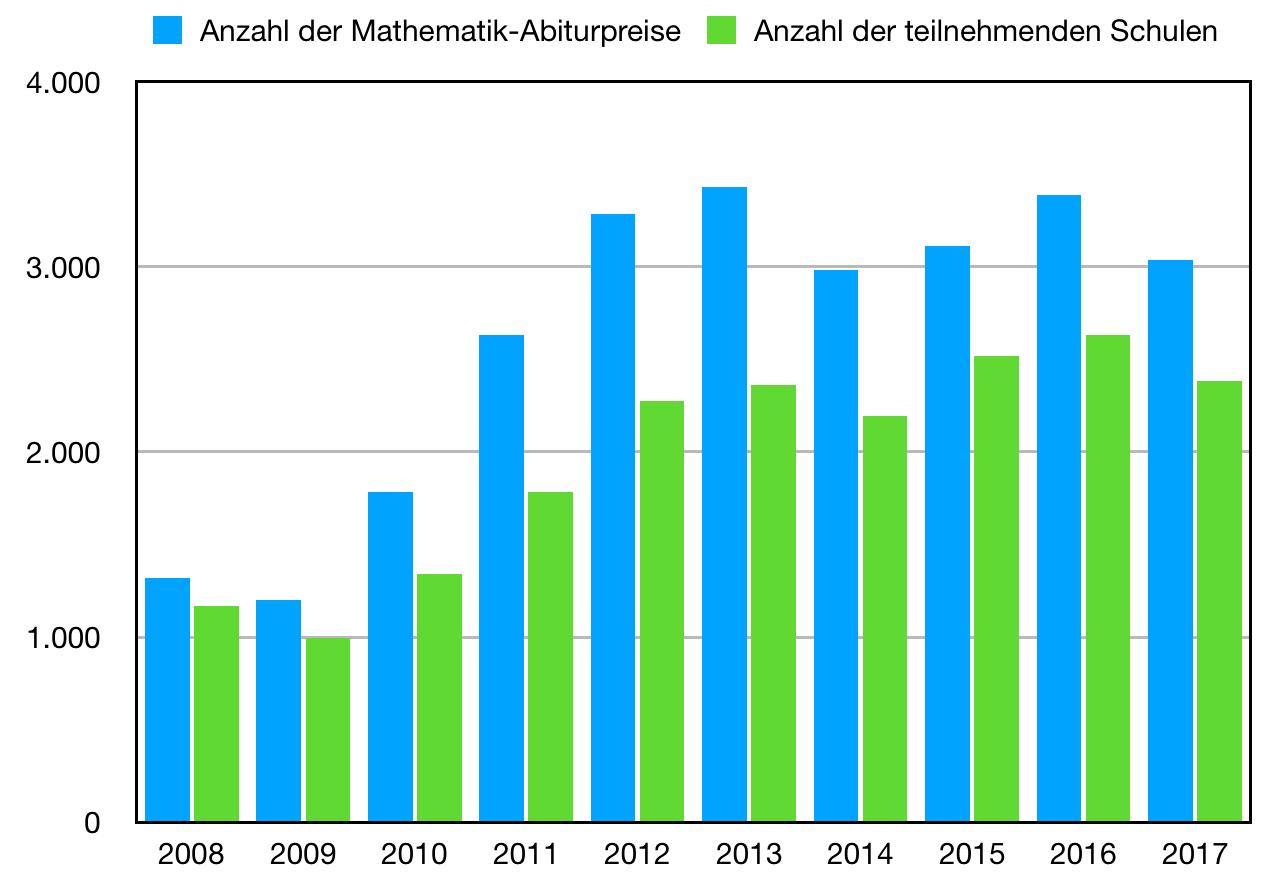 Mathematik Statistik